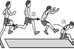 Contoh RPP Lompat Jauh PJOK SD, SMP dan SMA
