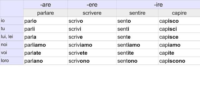 język włoski, kurs włoskiego, nauka włoskiego, czas teraźniejszy