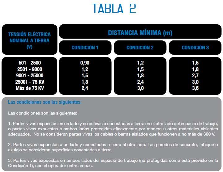 Instalaciones eléctricas residenciales - Distancia de trabajo