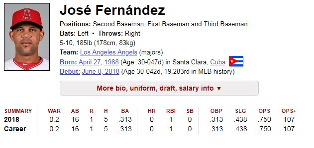 Fernández debutó el pasado viernes y tuvo faenas de 3-1, 3-1, 3-2 y 3-1, antes del juego de este martes