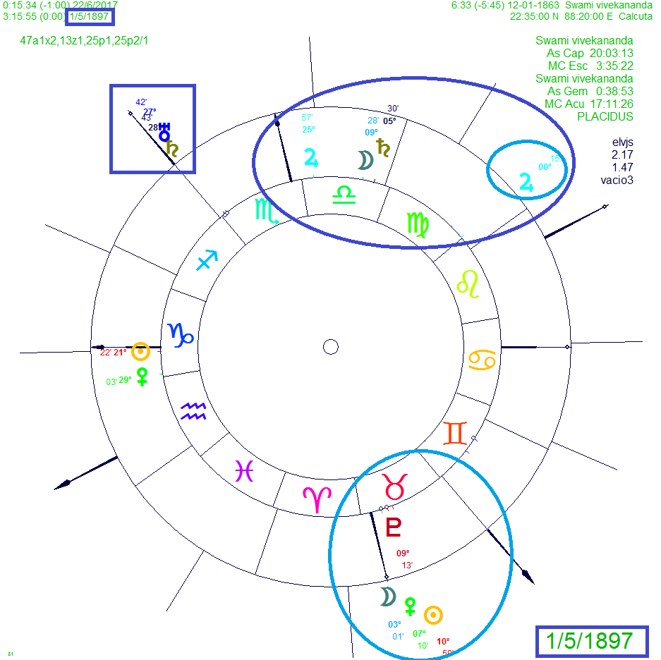 June 2017 western and vedic astrology birth of chart swami vivekananda pluto 4th house pluto astrological house pluto vedic nvjuhfo Gallery