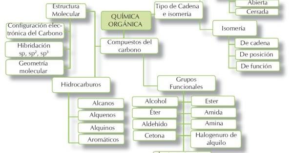 libro nomenclatura quimica organica pdf
