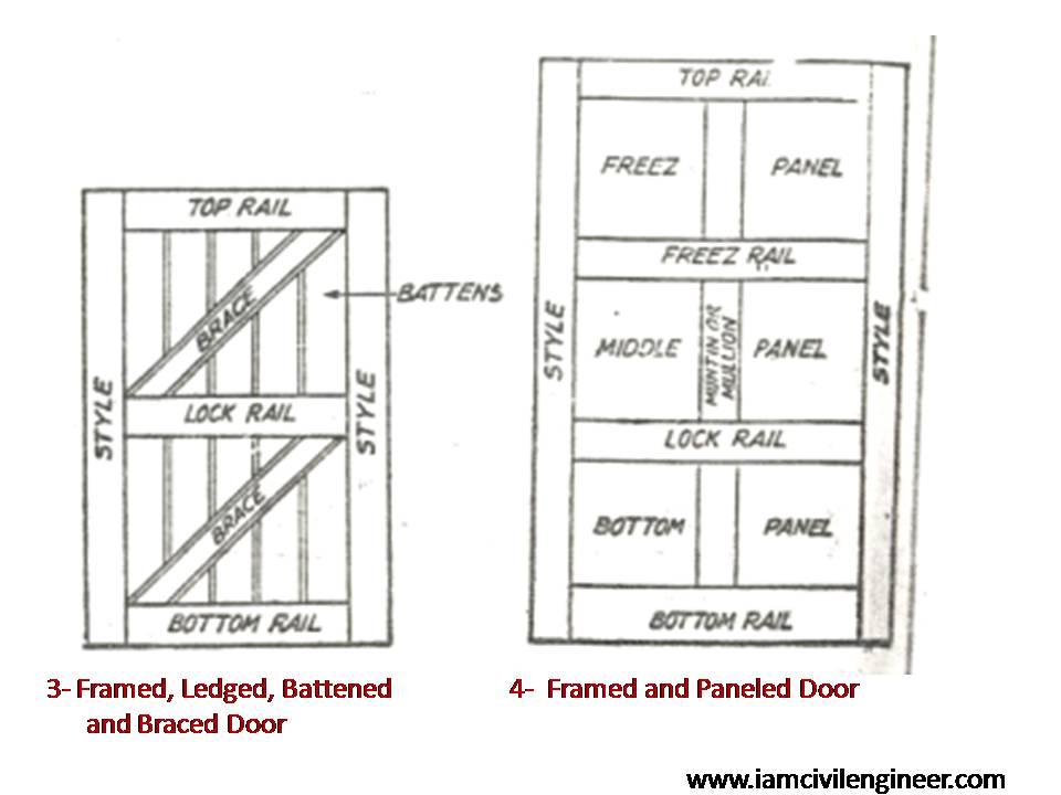 Paneled and glazed doors  sc 1 st  Iamcivilengineer & 12+ Different Common Types of Doors - Iamcivilengineer