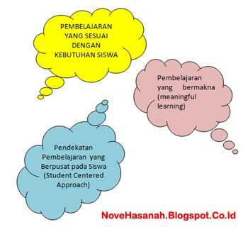 Pembelajaran yang Sesuai Kebutuhan Siswa