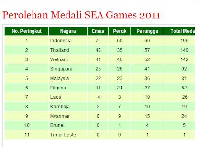 Daftar Perolehan Medali Sea Games 2011 Peringkat Peraih