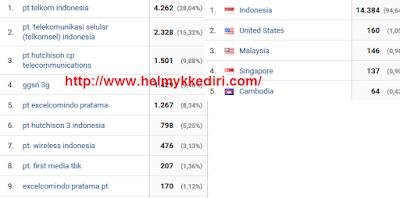 Penyebab blog mendapatkan pengunjung negara lain