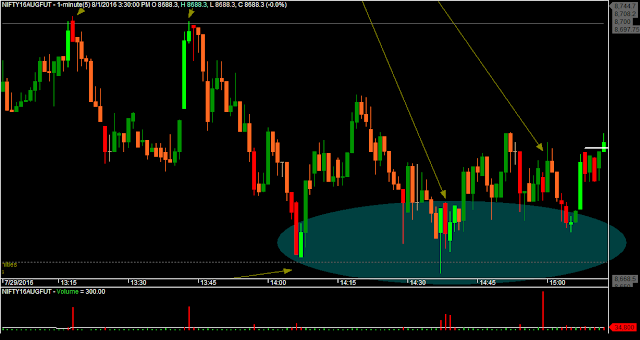 Nifty M1 Chart showing the Bulk Deals