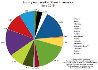 USA luxury brand market share chart July 2015