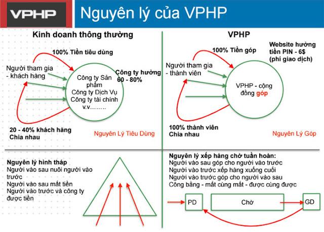 Nguyên lý của VPHP - Hệ thống sàn giao dịch tài chính M5