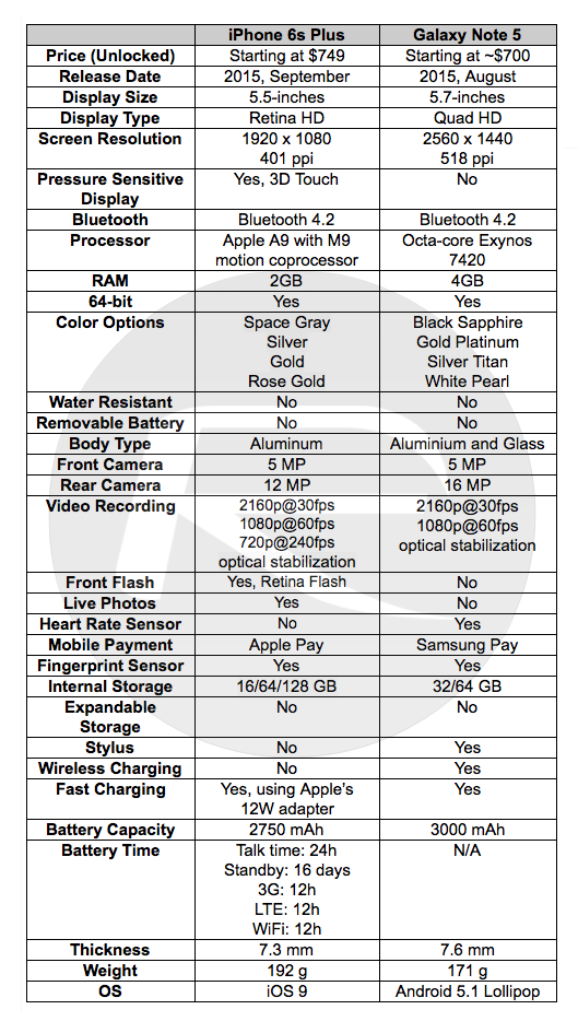 geek: Galaxy Note 5 Vs Iphone 6s Specs And Features Comparison