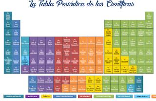 TABLA PERIÓDICA DE LAS MUJERES CIENTÍFICAS
