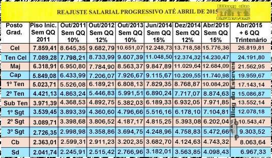 Tabela Salarial Do Corpo De Bombeiros Para 2015 Tabela