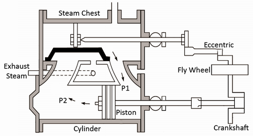 Mechanical Technology: Working of Simple Steam Engine