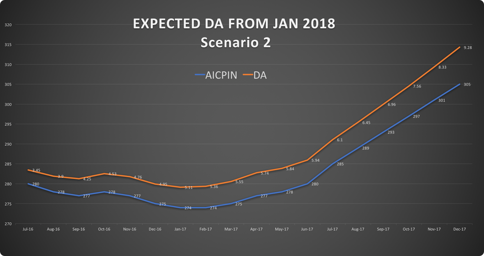 EXPECTED-da-jan-2018-AICPIN