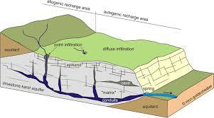 natural faults