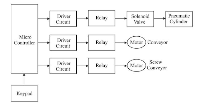 Block Diagram For  Pneumatic brick Making Machine