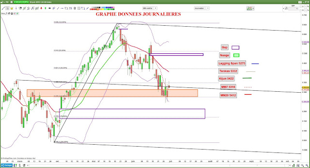 Analyse technique CAC40 [29/06/18]
