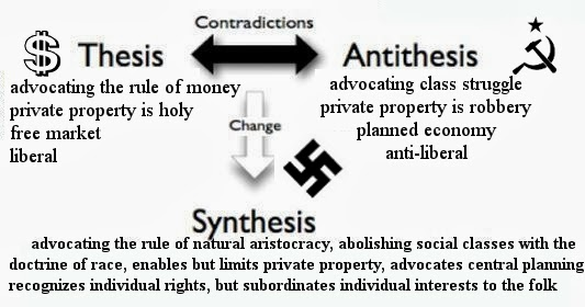 What is Hegel's concept of thesis, antithesis and synthesis, in simple terms?