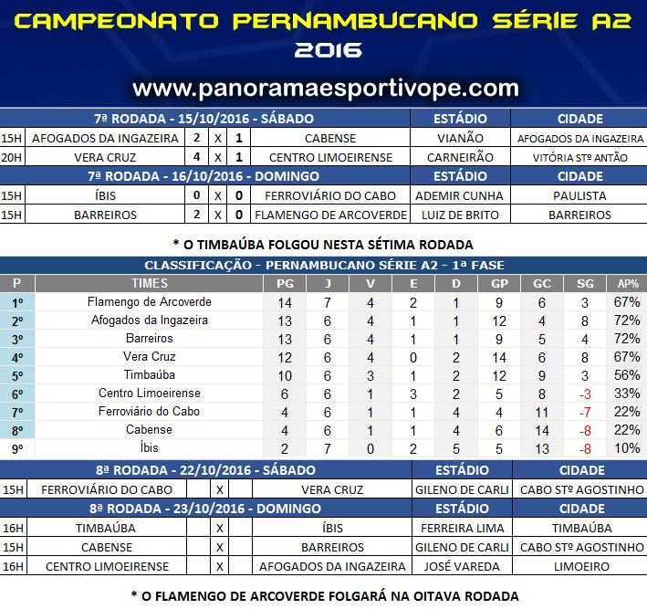 Série A2 do Pernambucano  resultados 76c4df885bff5