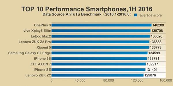 الهاتف الذي يتصدر قائمة اقوى 10 هواتف ذكية حتى الان ( ليس سامسونج أو أبل )
