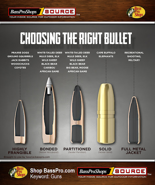 Best Game Hunting Bullet Selection Chart