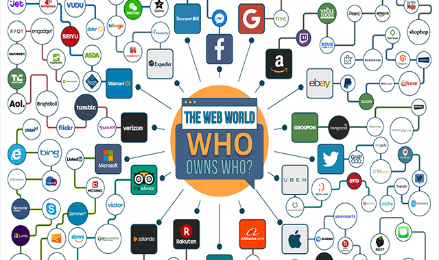 The Web World: Who Owns Who? #infographic
