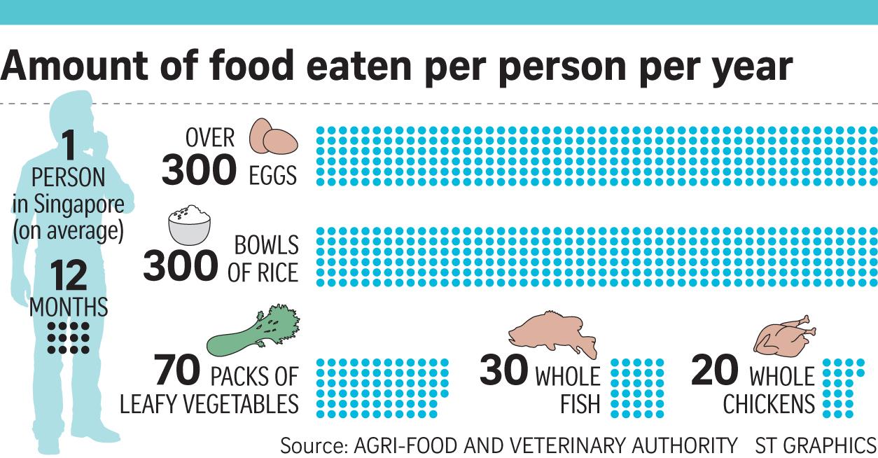 News Clips: Feeding Singapore