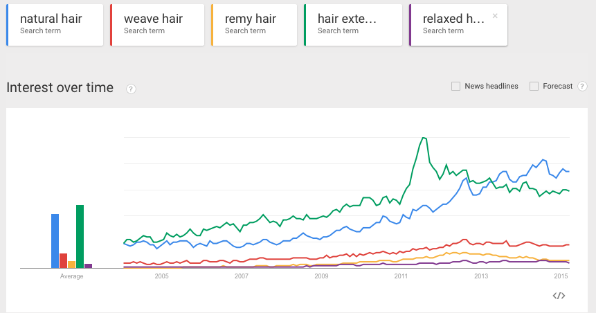FroBunni: Search Trends In Natural Hair: Comparing Natural