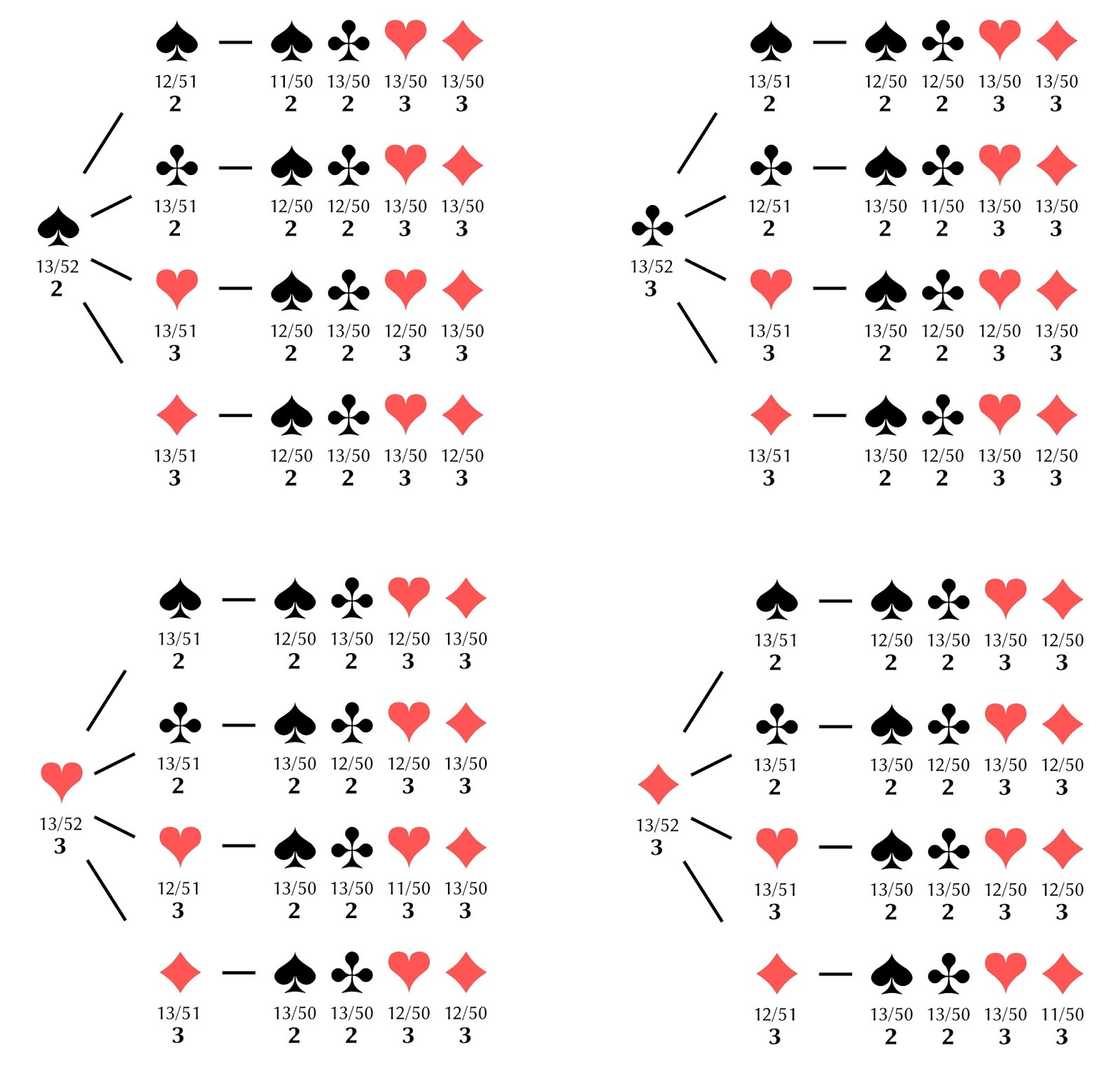 Probability of poker cards russian roulette meaning