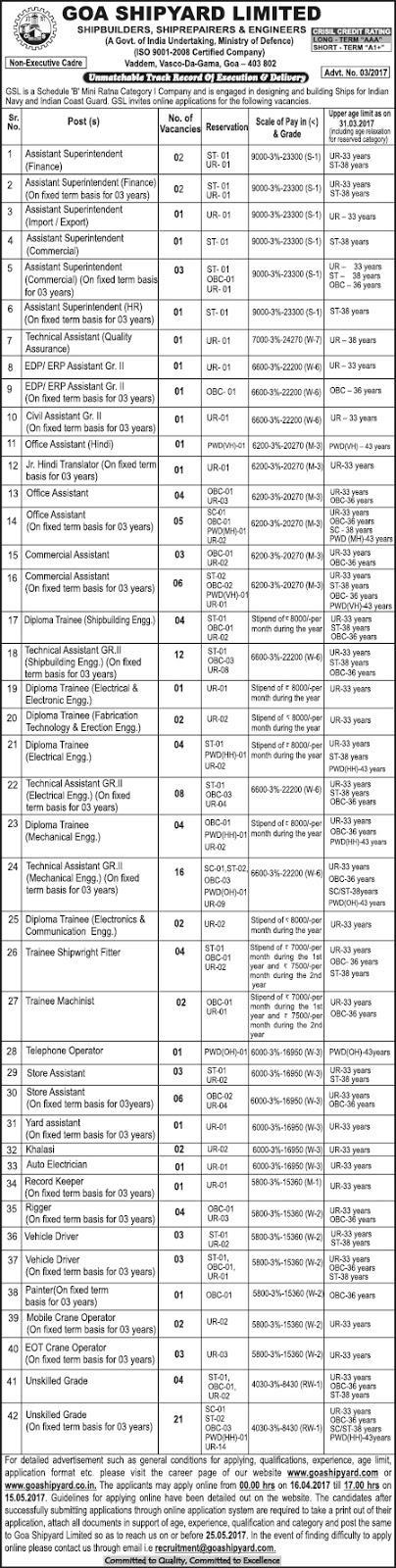 Goa Shipyard Recruitment 2017 goashipyard.co.in Apply Online Form