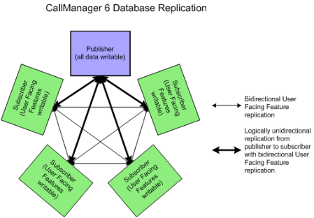 Ciscoshizzle: CUCM Database replication, how it works