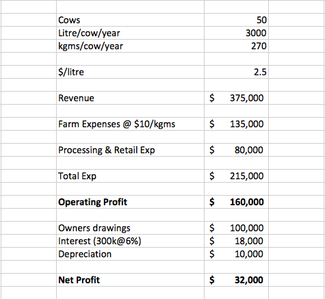 So You Want To Set Up Your Own Small Scale Milk Business? This Is What You Really Need To Know.