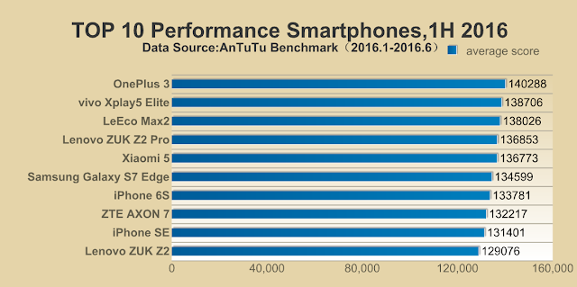 2016 Top cart 10 Smartphones In the First Half (AnTuTu)