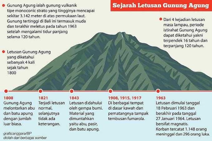 TENGOK LIVE GUNUNG AGUNG BALI INDONESIA MELETUS