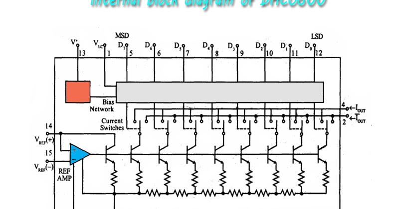 WORLD OF EMBEDDED: Internal block diagram of DACO800