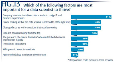 Data Science Succcess