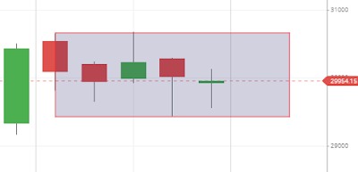Bank nifty Weekly Candlestick Chart analysis