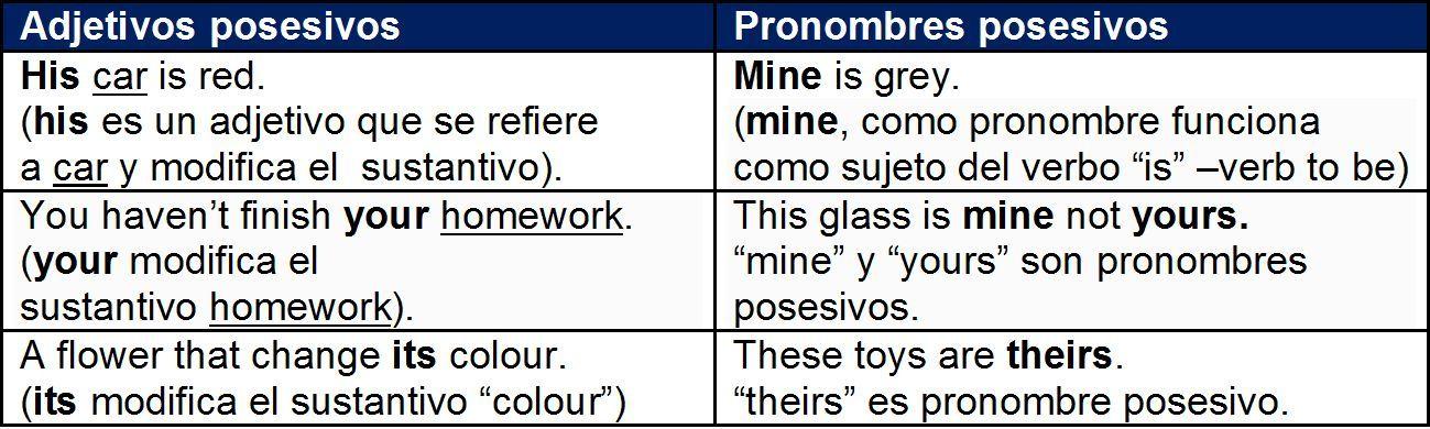 Inglés práctico, gratis; noticias de interés: Adjetivos posesivos ...