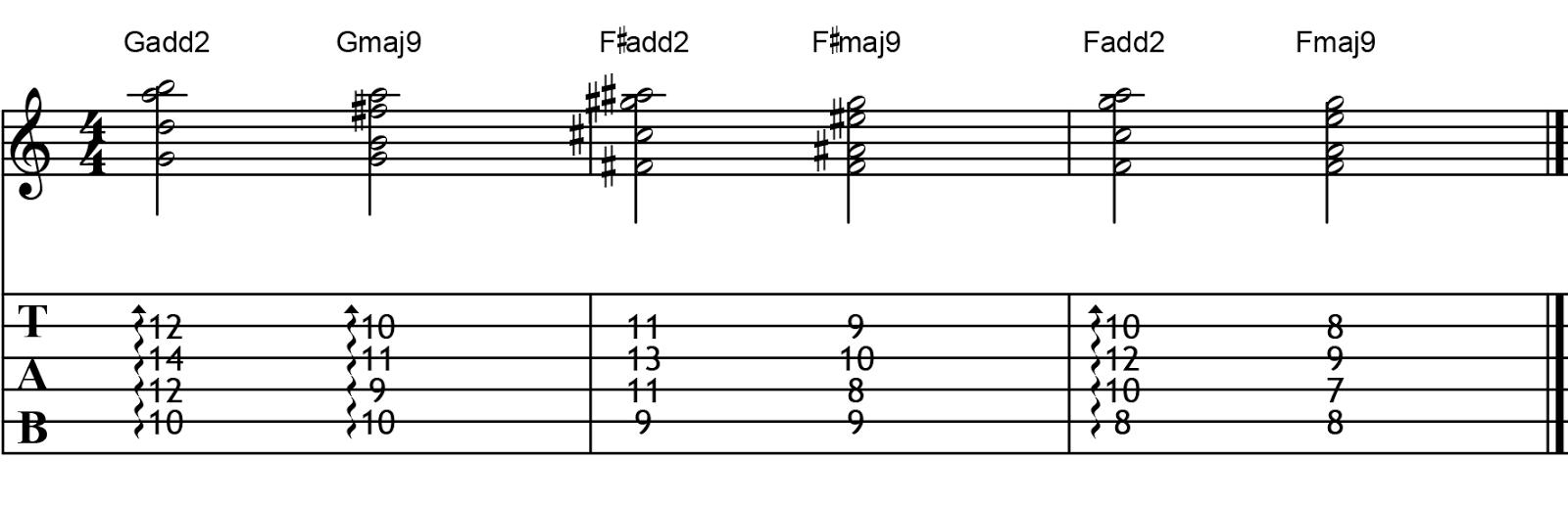 The Four Phases Of Guitar Technique Creative Guitar Studio