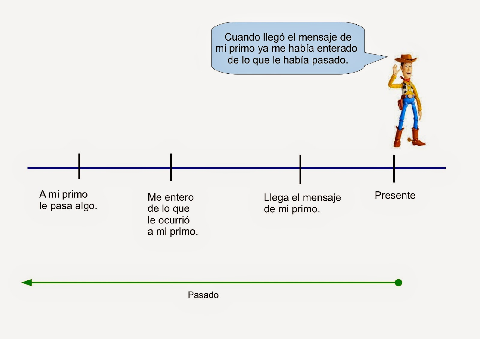 Teaching Spanish Los Pasados Preterito Perfecto