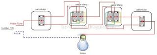 ilustrasi instalasi  1 lampu dikendalikan 4 saklar