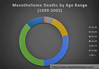 Malignant Pleural Mesothelioma Survival Rate