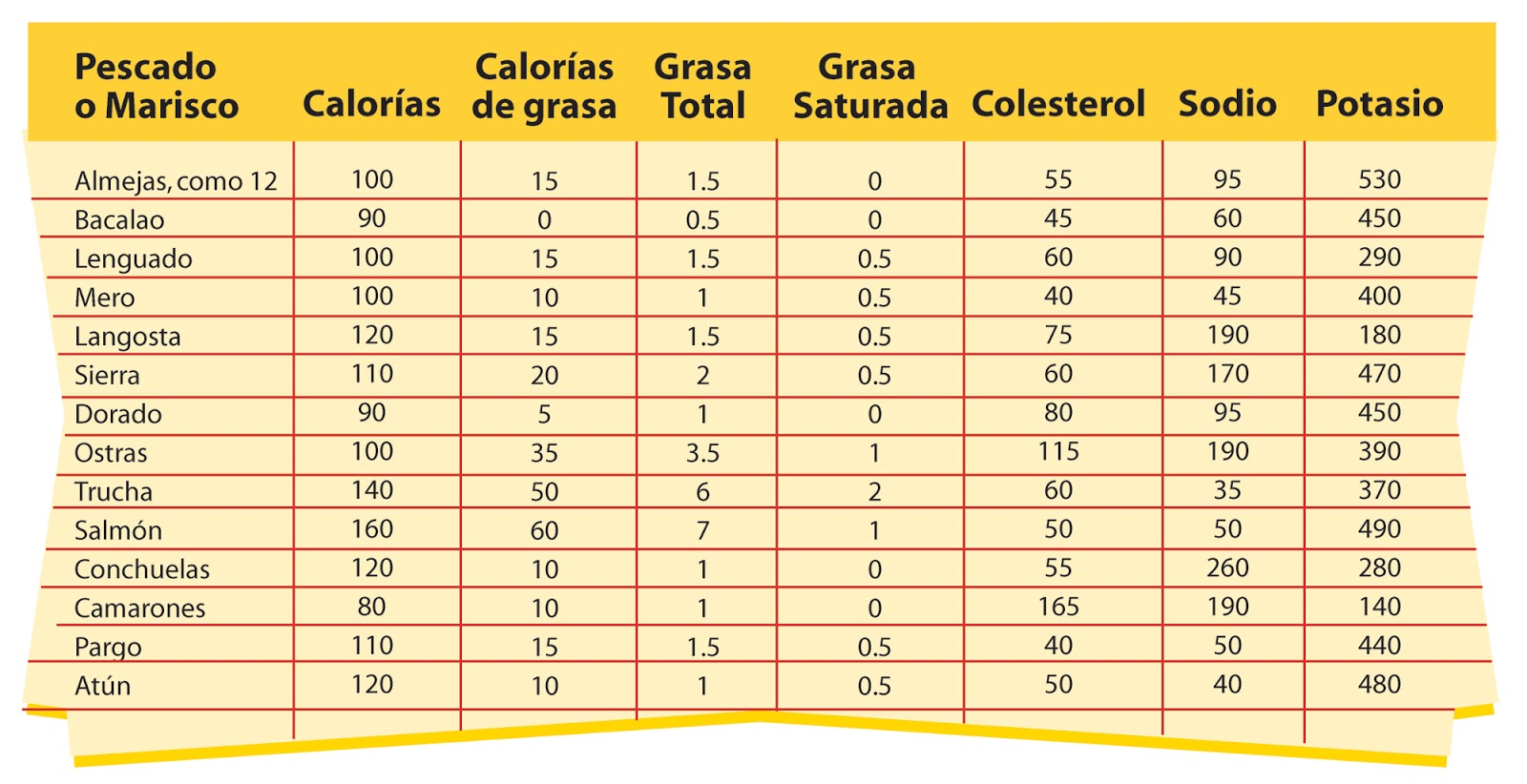 Nutripedia enfermera el gran mundo de los alimentos - Colesterol en alimentos tabla ...