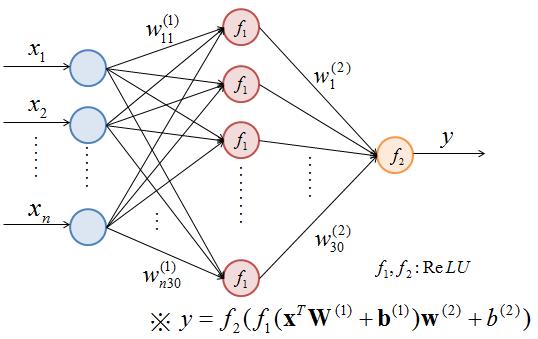 回帰型ニューラルネットワークの図