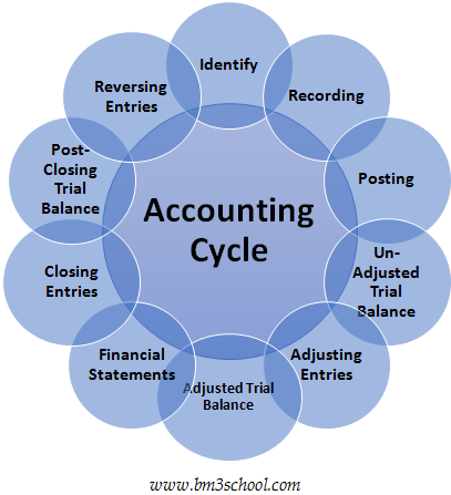 The Steps of Accounting Cycle (Accounting Process)