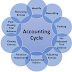 What Are The Steps of Accounting Cycle? (Accounting Process)