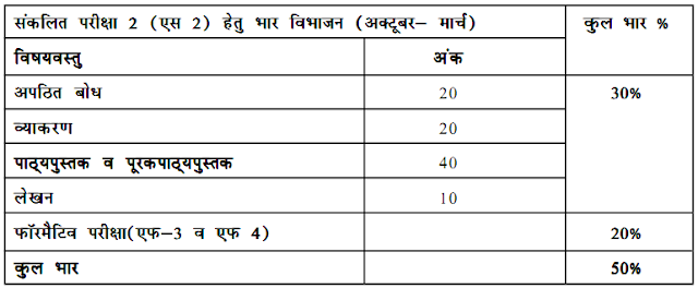 CBSE Hindi Syllabus 2017