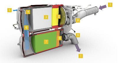 Przekrój tłumika wydechowego z SCRT