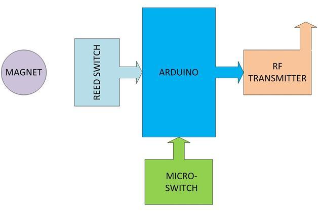 Electronic Project : Automatic Meter Reading using Arduino