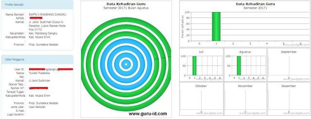 gambar diagram data kehadiran guru dapodik 2018